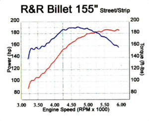 sample-dyno-tunes-rr-billet-155-street-hyperformance-motorcycle
