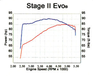 sample-dyno-tunes-stage-2-evo-hyperformance-motorcycles